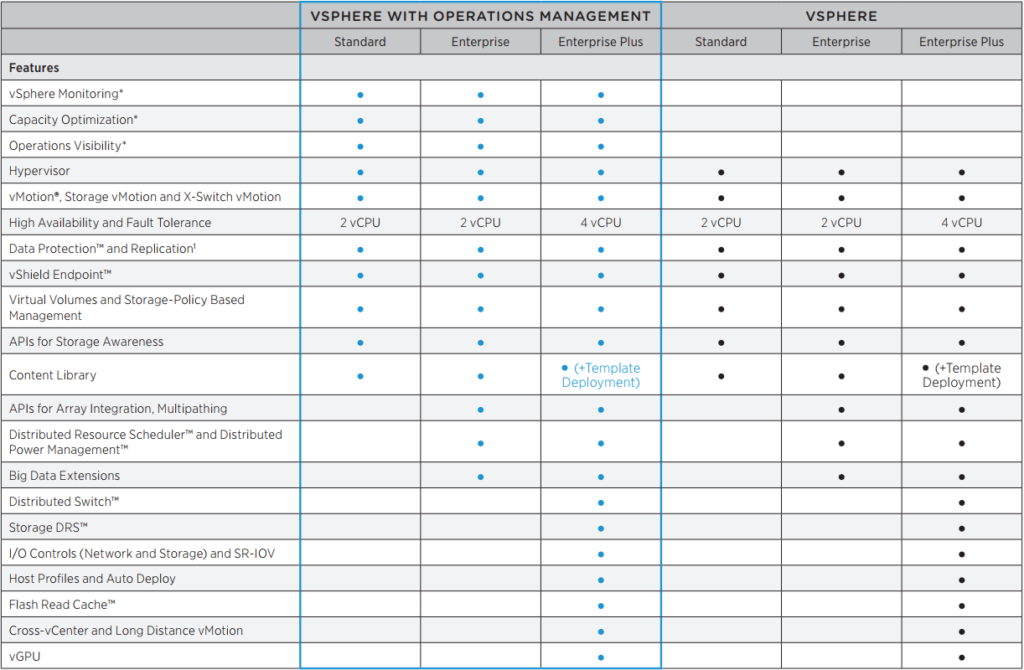 VMware vSphere license comparison - LearnVMware online